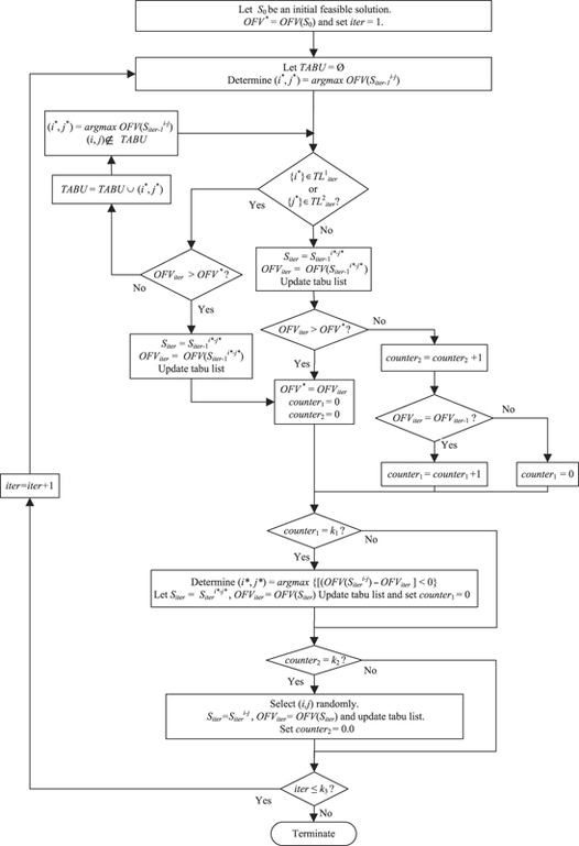 https://static-content.springer.com/image/art%3A10.1057%2Fjors.2010.5/MediaObjects/41274_2011_Article_BFjors20105_Fig2_HTML.jpg