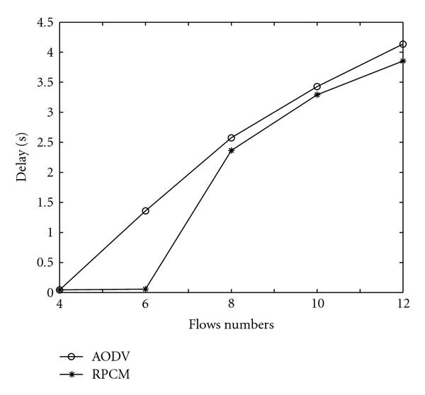 simulation performance evaluation of aodv Performance evaluation of aodv and dsdv routing protocol simulation results show that aodv routing protocol has better performance in terms of packet.