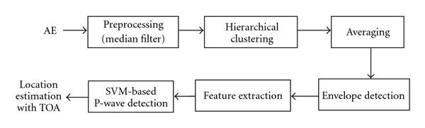 https://static-content.springer.com/image/art%3A10.1155%2F2010%2F895486/MediaObjects/13634_2010_Article_2974_Fig1_HTML.jpg