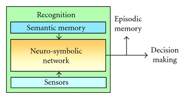 episodic and semantic memory essay The present study examined potential gender differences in episodic memory, semantic of short essay face and gender differences in episodic memory.
