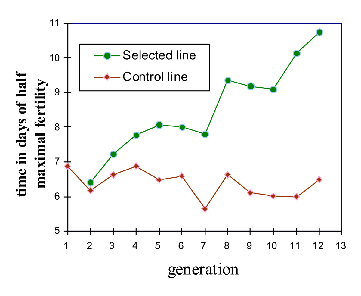 https://static-content.springer.com/image/art%3A10.1186%2F1297-9686-41-32/MediaObjects/12711_2008_Article_2407_Fig7_HTML.jpg