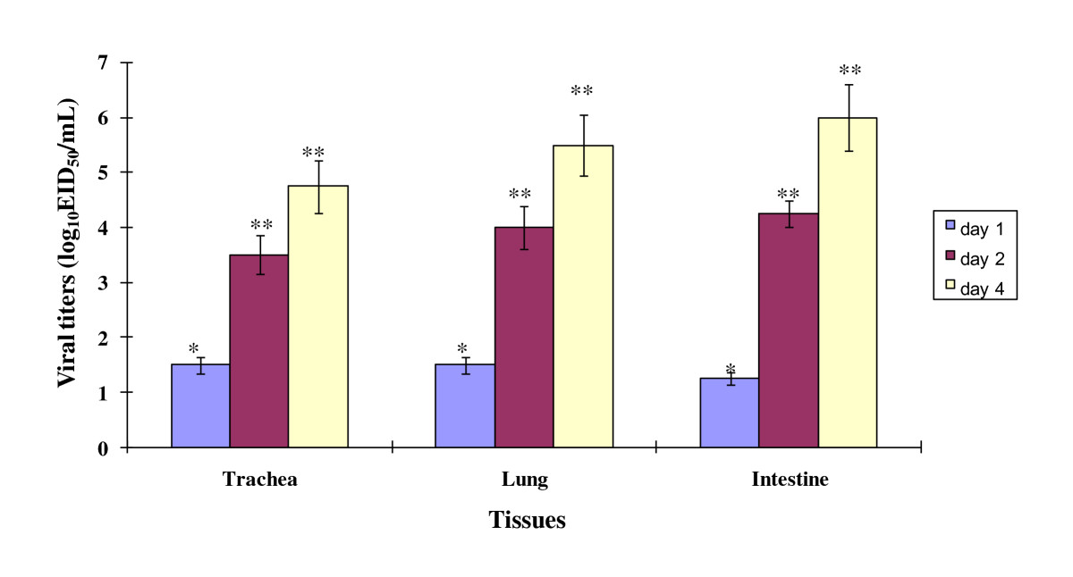 https://static-content.springer.com/image/art%3A10.1186%2F1297-9716-42-64/MediaObjects/13567_2010_Article_64_Fig1_HTML.jpg