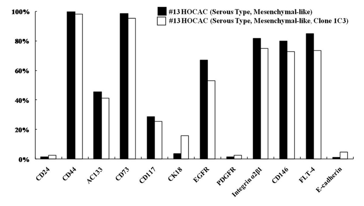 https://static-content.springer.com/image/art%3A10.1186%2F1423-0127-19-23/MediaObjects/12929_2011_Article_366_Fig7_HTML.jpg