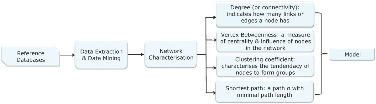https://static-content.springer.com/image/art%3A10.1186%2F1471-2105-10-370/MediaObjects/12859_2009_Article_3100_Fig1_HTML.jpg