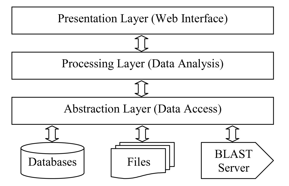 https://static-content.springer.com/image/art%3A10.1186%2F1471-2105-10-441/MediaObjects/12859_2009_Article_3171_Fig2_HTML.jpg