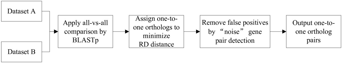 https://static-content.springer.com/image/art%3A10.1186%2F1471-2105-11-10/MediaObjects/12859_2009_Article_3467_Fig1_HTML.jpg