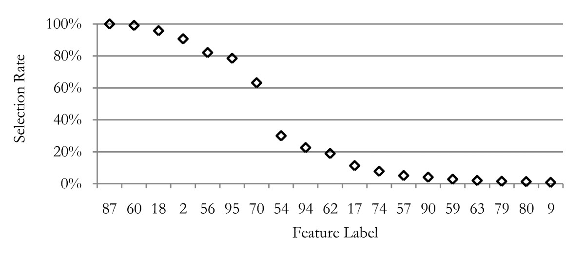 https://static-content.springer.com/image/art%3A10.1186%2F1471-2105-11-177/MediaObjects/12859_2009_Article_3634_Fig4_HTML.jpg