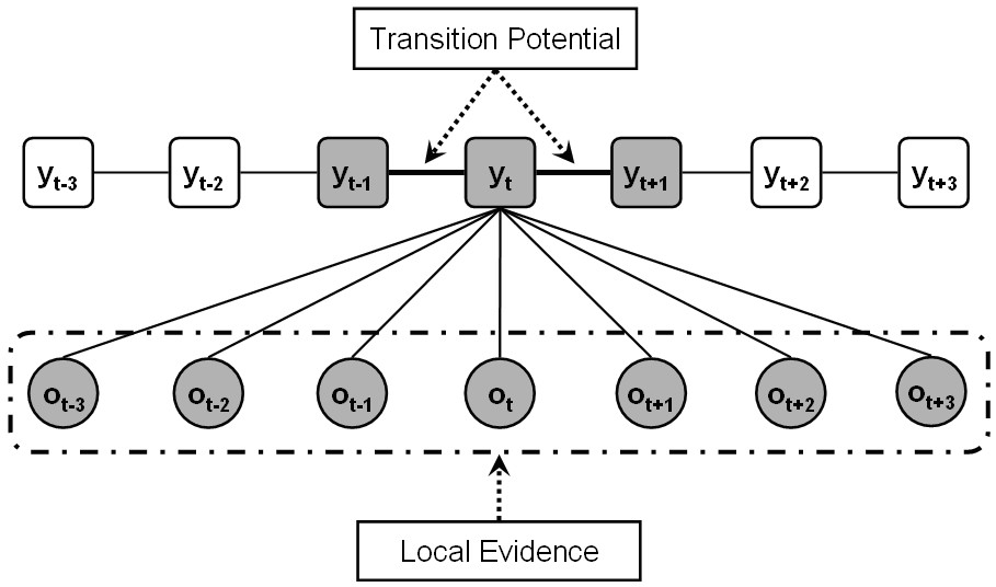 https://static-content.springer.com/image/art%3A10.1186%2F1471-2105-11-200/MediaObjects/12859_2009_Article_3657_Fig9_HTML.jpg