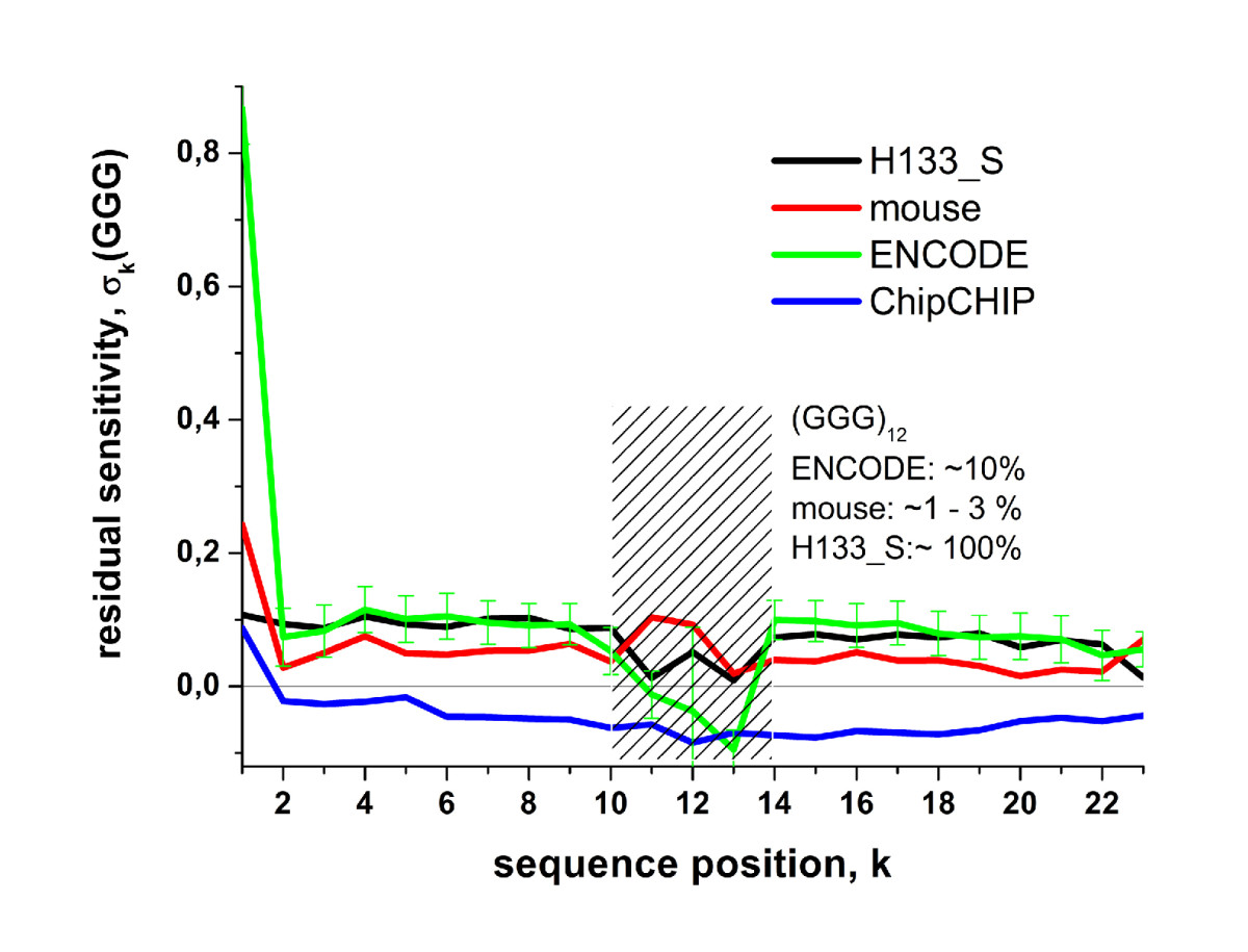 https://static-content.springer.com/image/art%3A10.1186%2F1471-2105-11-207/MediaObjects/12859_2010_Article_3664_Fig10_HTML.jpg