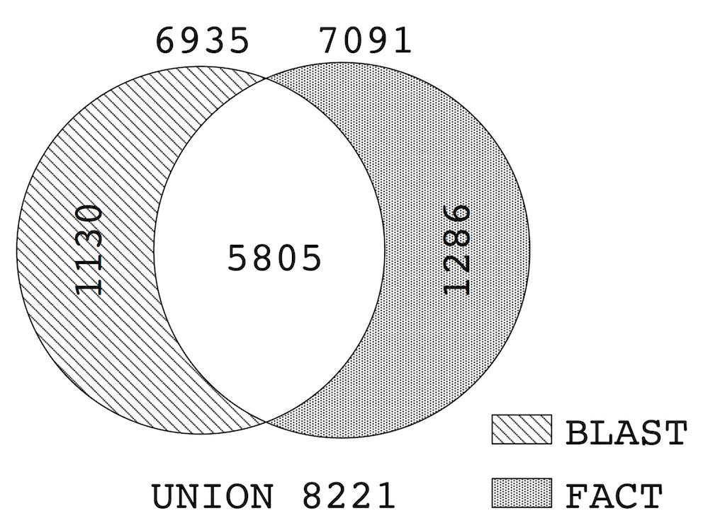https://static-content.springer.com/image/art%3A10.1186%2F1471-2105-11-417/MediaObjects/12859_2010_Article_3874_Fig3_HTML.jpg