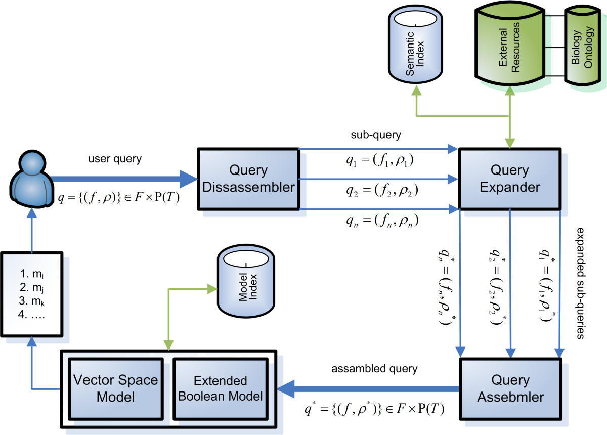 https://static-content.springer.com/image/art%3A10.1186%2F1471-2105-11-423/MediaObjects/12859_2010_Article_3880_Fig2_HTML.jpg