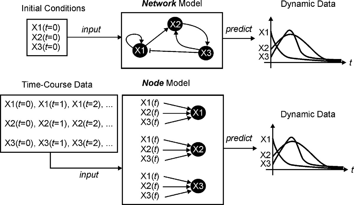 https://static-content.springer.com/image/art%3A10.1186%2F1471-2105-11-459/MediaObjects/12859_2010_Article_3916_Fig7_HTML.jpg