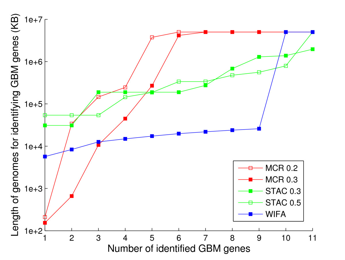 https://static-content.springer.com/image/art%3A10.1186%2F1471-2105-12-146/MediaObjects/12859_2010_Article_4539_Fig7_HTML.jpg