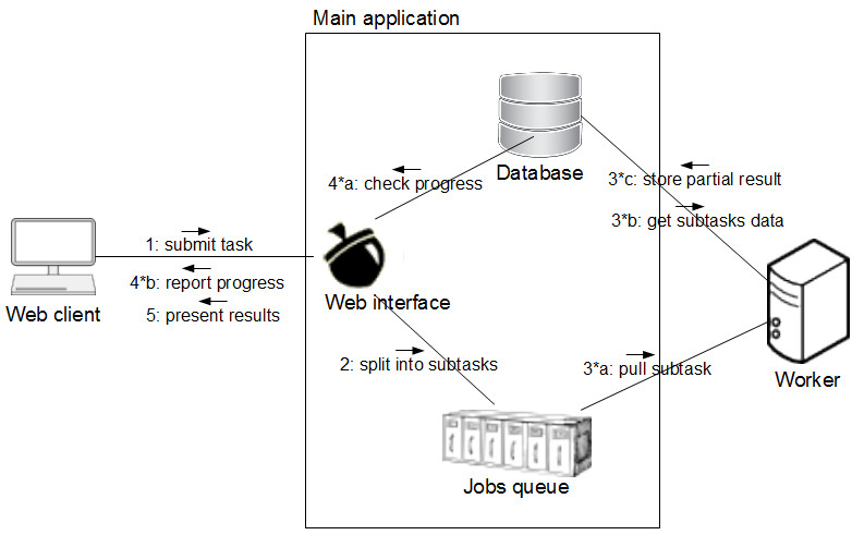 https://static-content.springer.com/image/art%3A10.1186%2F1471-2105-12-196/MediaObjects/12859_2010_Article_4543_Fig2_HTML.jpg