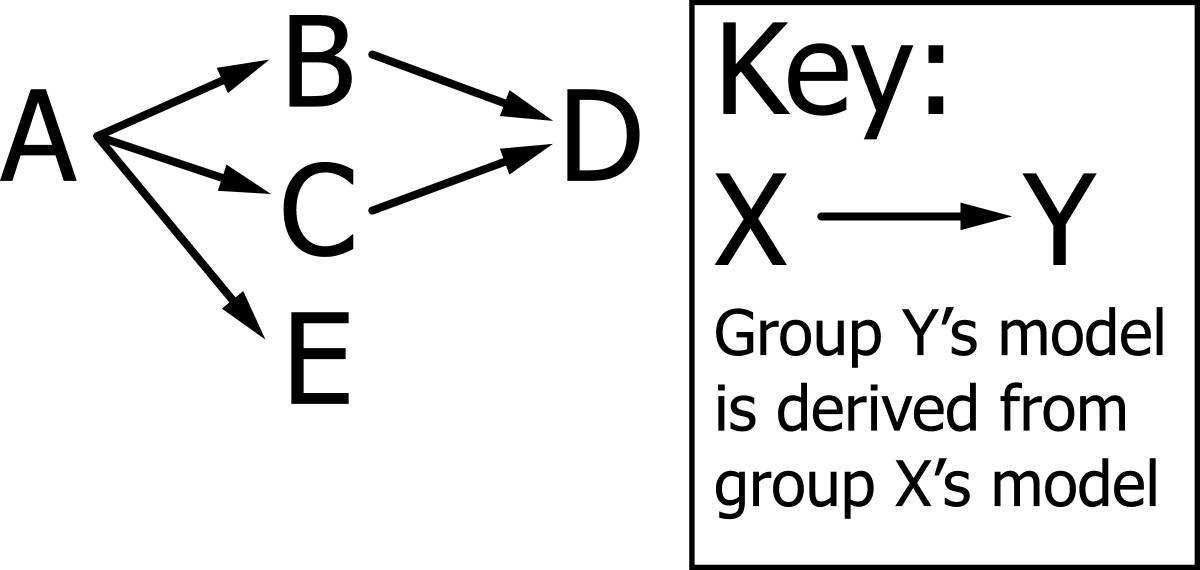 https://static-content.springer.com/image/art%3A10.1186%2F1471-2105-12-22/MediaObjects/12859_2010_Article_4339_Fig1_HTML.jpg
