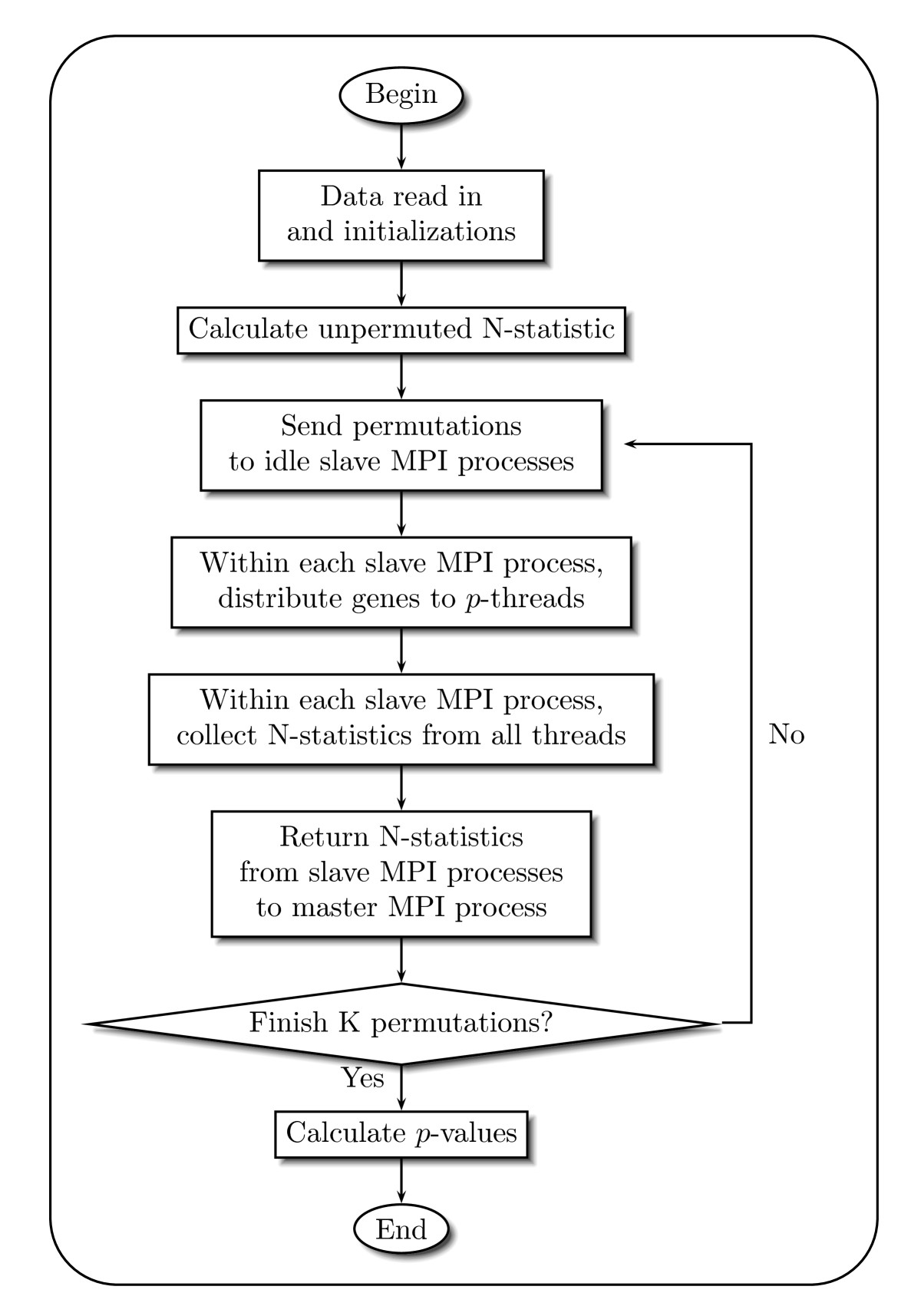 https://static-content.springer.com/image/art%3A10.1186%2F1471-2105-12-374/MediaObjects/12859_2011_Article_4835_Fig1_HTML.jpg