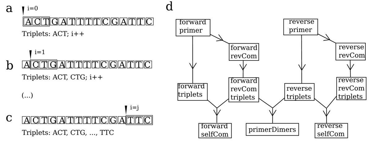 https://static-content.springer.com/image/art%3A10.1186%2F1471-2105-12-404/MediaObjects/12859_2011_Article_4956_Fig1_HTML.jpg