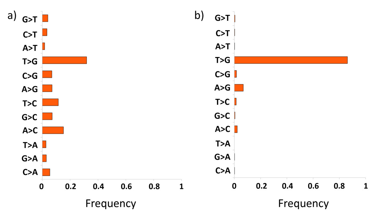 https://static-content.springer.com/image/art%3A10.1186%2F1471-2105-12-451/MediaObjects/12859_2011_Article_5050_Fig4_HTML.jpg