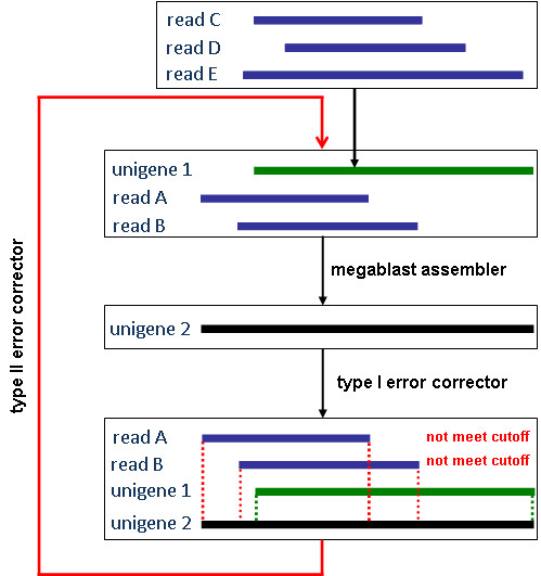https://static-content.springer.com/image/art%3A10.1186%2F1471-2105-12-453/MediaObjects/12859_2011_Article_4953_Fig2_HTML.jpg