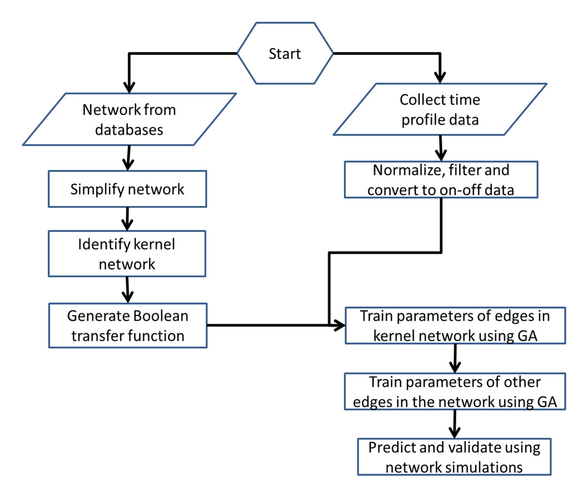 https://static-content.springer.com/image/art%3A10.1186%2F1471-2105-12-S1-S17/MediaObjects/12859_2011_Article_4375_Fig1_HTML.jpg