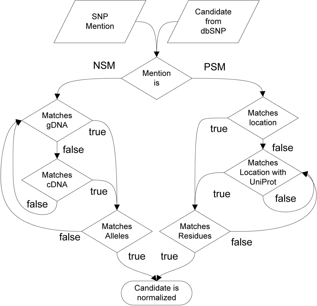 https://static-content.springer.com/image/art%3A10.1186%2F1471-2105-12-S4-S4/MediaObjects/12859_2011_Article_4614_Fig9_HTML.jpg