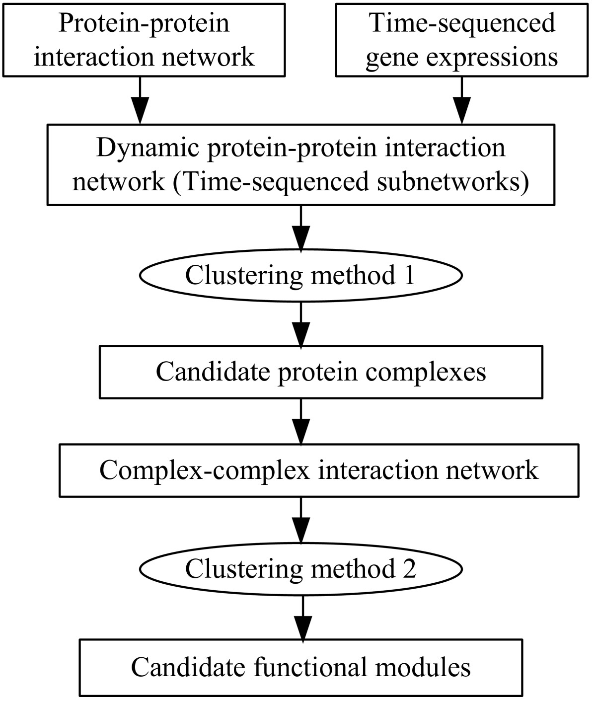 https://static-content.springer.com/image/art%3A10.1186%2F1471-2105-13-109/MediaObjects/12859_2011_Article_5315_Fig1_HTML.jpg