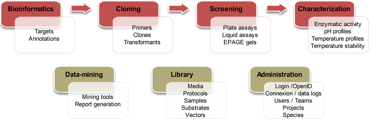 https://static-content.springer.com/image/art%3A10.1186%2F1471-2105-13-15/MediaObjects/12859_2011_Article_5170_Fig1_HTML.jpg