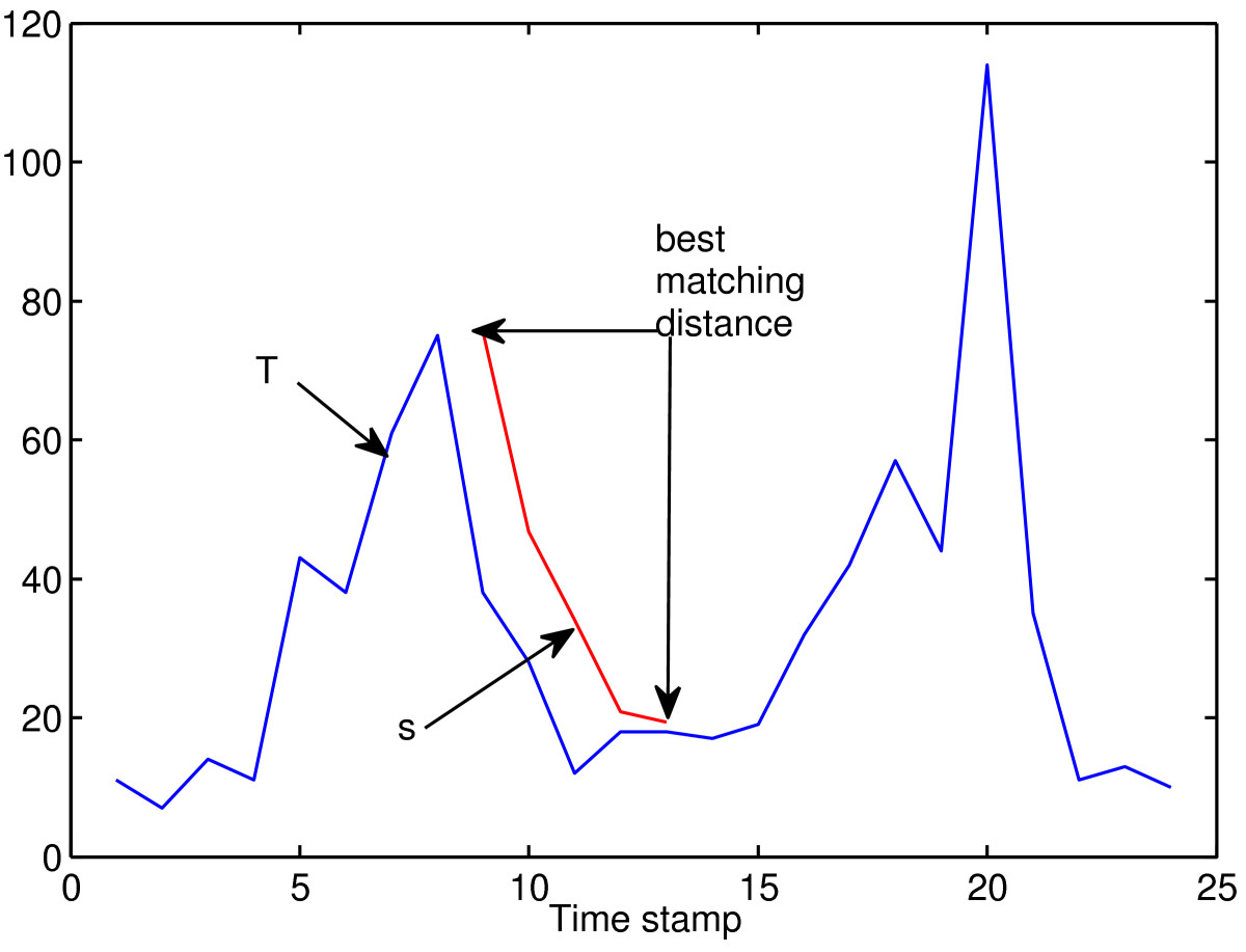 https://static-content.springer.com/image/art%3A10.1186%2F1471-2105-13-195/MediaObjects/12859_2012_Article_5402_Fig1_HTML.jpg