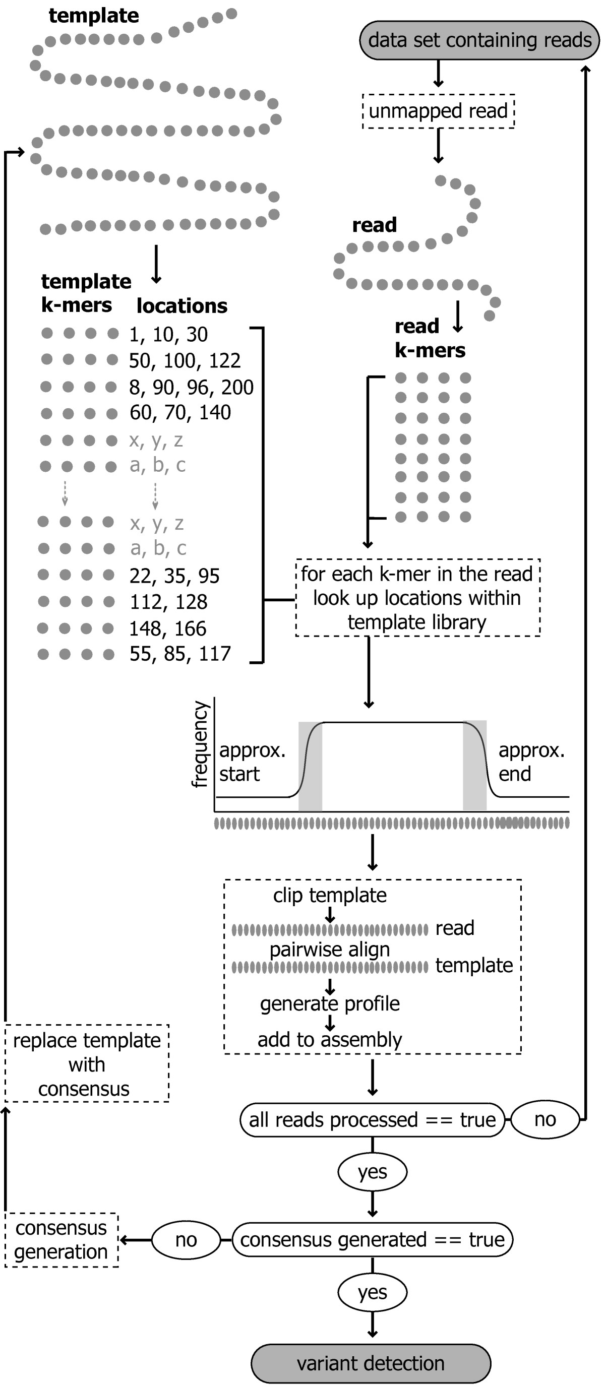 https://static-content.springer.com/image/art%3A10.1186%2F1471-2105-13-47/MediaObjects/12859_2011_Article_5184_Fig3_HTML.jpg