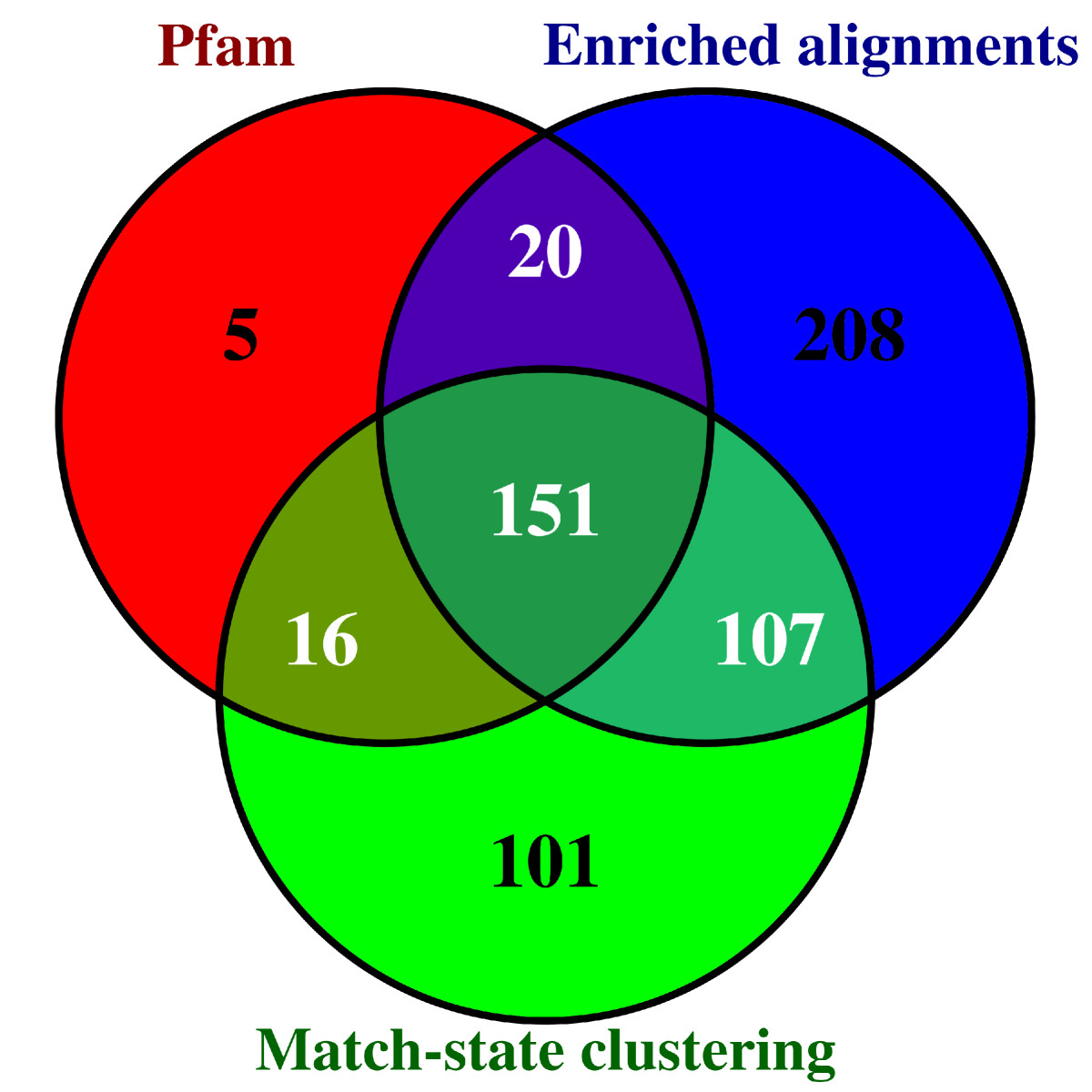 https://static-content.springer.com/image/art%3A10.1186%2F1471-2105-13-67/MediaObjects/12859_2011_Article_5309_Fig4_HTML.jpg