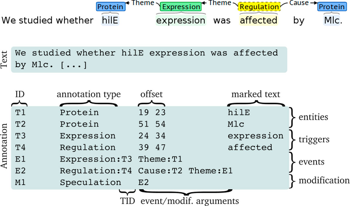 https://static-content.springer.com/image/art%3A10.1186%2F1471-2105-13-S11-S2/MediaObjects/12859_2012_Article_5227_Fig3_HTML.jpg