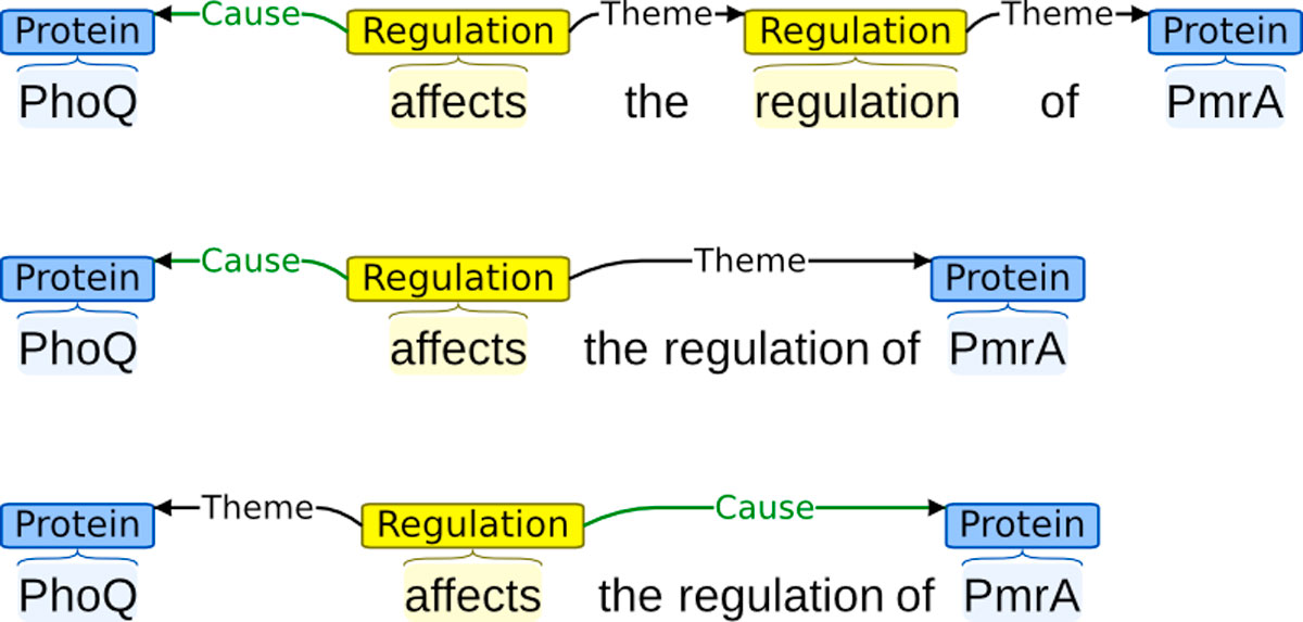https://static-content.springer.com/image/art%3A10.1186%2F1471-2105-13-S11-S2/MediaObjects/12859_2012_Article_5227_Fig9_HTML.jpg