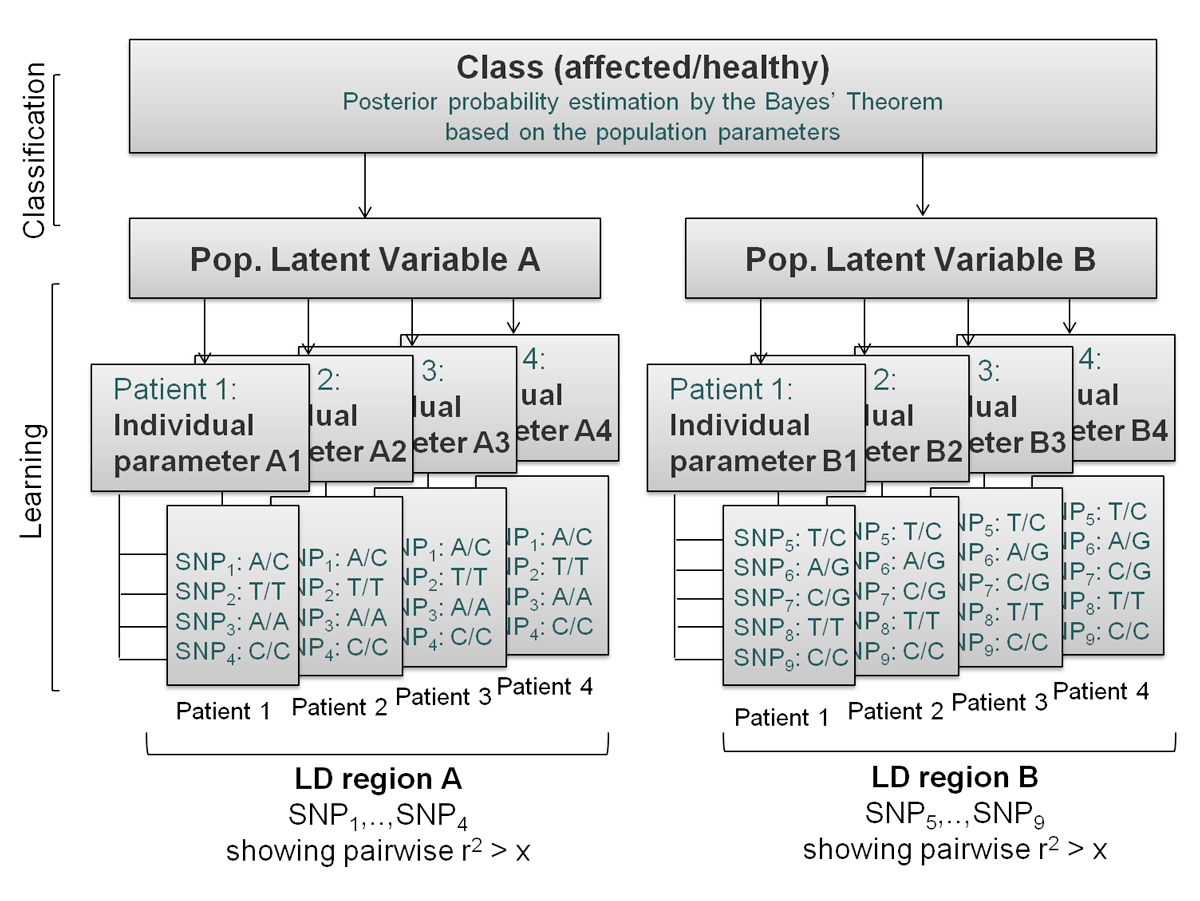 https://static-content.springer.com/image/art%3A10.1186%2F1471-2105-13-S14-S6/MediaObjects/12859_2012_Article_5333_Fig3_HTML.jpg