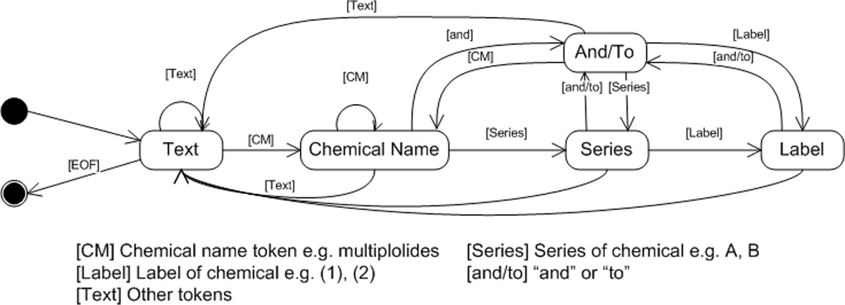https://static-content.springer.com/image/art%3A10.1186%2F1471-2105-13-S17-S9/MediaObjects/12859_2012_Article_5473_Fig5_HTML.jpg