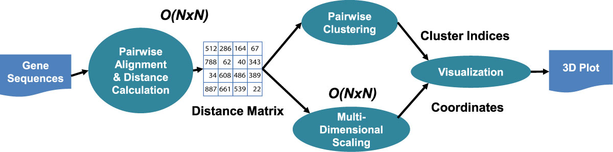 https://static-content.springer.com/image/art%3A10.1186%2F1471-2105-13-S2-S9/MediaObjects/12859_2012_Article_5069_Fig1_HTML.jpg