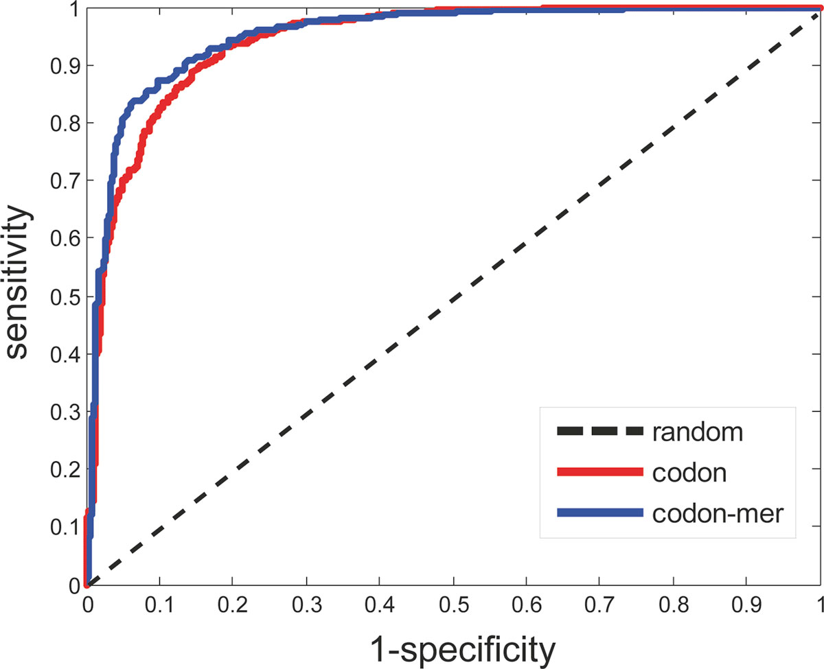 https://static-content.springer.com/image/art%3A10.1186%2F1471-2105-13-S7-S6/MediaObjects/12859_2012_Article_5159_Fig4_HTML.jpg