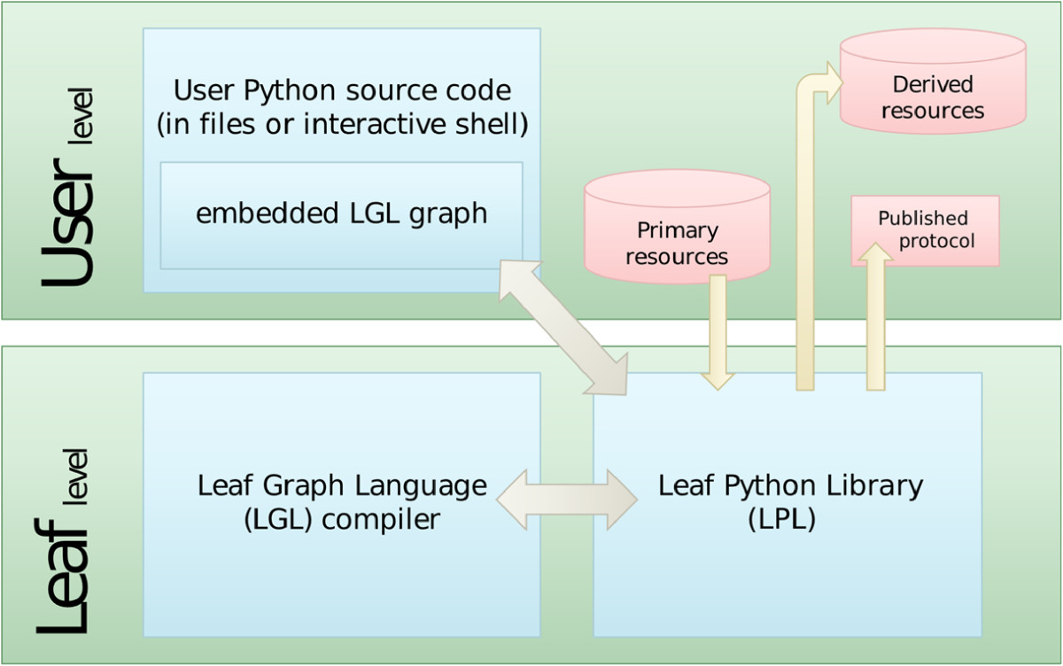 https://static-content.springer.com/image/art%3A10.1186%2F1471-2105-14-201/MediaObjects/12859_2013_Article_5962_Fig3_HTML.jpg