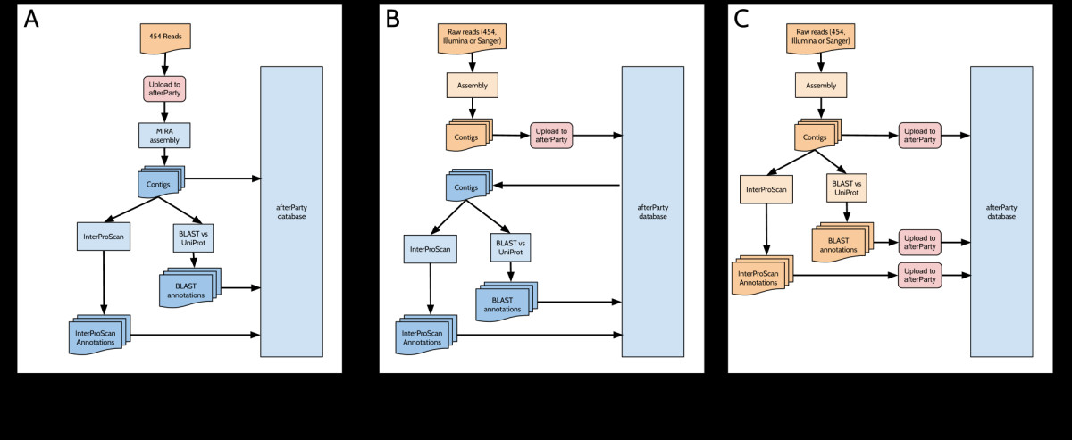 https://static-content.springer.com/image/art%3A10.1186%2F1471-2105-14-301/MediaObjects/12859_2012_Article_6156_Fig2_HTML.jpg