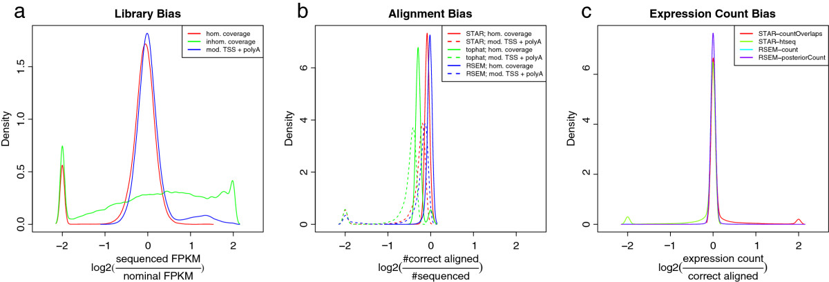 https://static-content.springer.com/image/art%3A10.1186%2F1471-2105-14-370/MediaObjects/12859_2013_Article_6236_Fig2_HTML.jpg