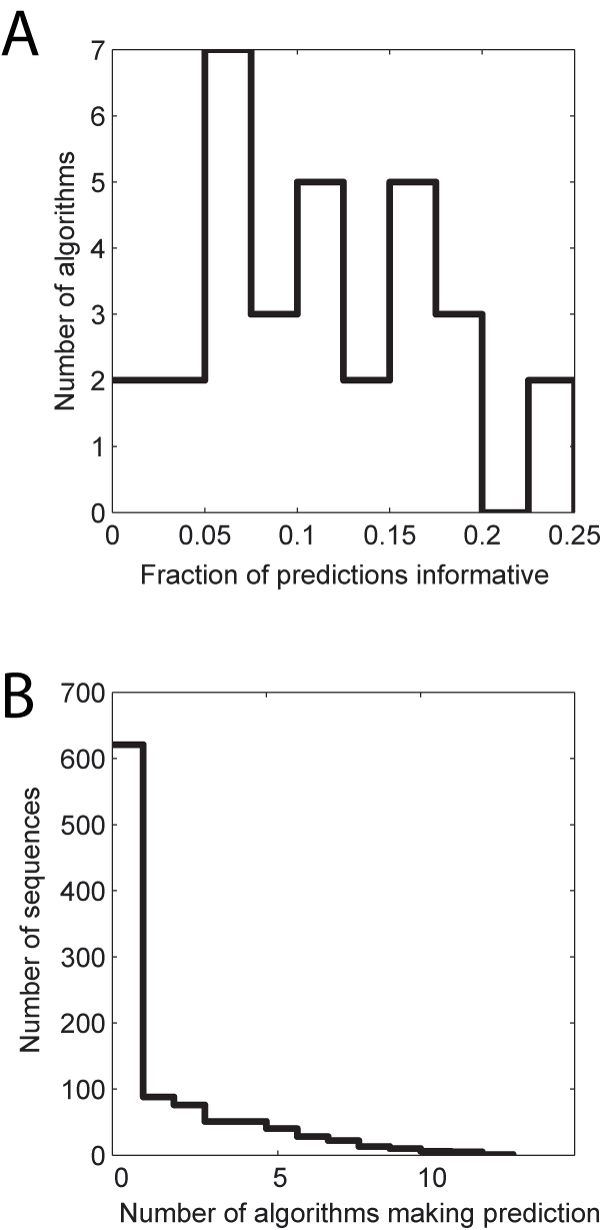 https://static-content.springer.com/image/art%3A10.1186%2F1471-2105-14-S3-S15/MediaObjects/12859_2013_Article_5810_Fig3_HTML.jpg