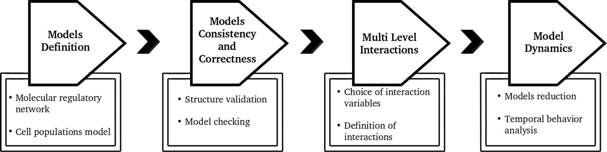 https://static-content.springer.com/image/art%3A10.1186%2F1471-2105-14-S6-S11/MediaObjects/12859_2013_Article_5809_Fig1_HTML.jpg