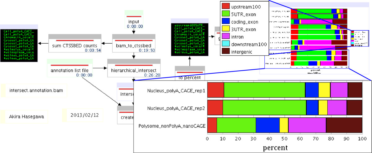 https://static-content.springer.com/image/art%3A10.1186%2F1471-2105-15-144/MediaObjects/12859_2013_Article_6405_Fig2_HTML.jpg