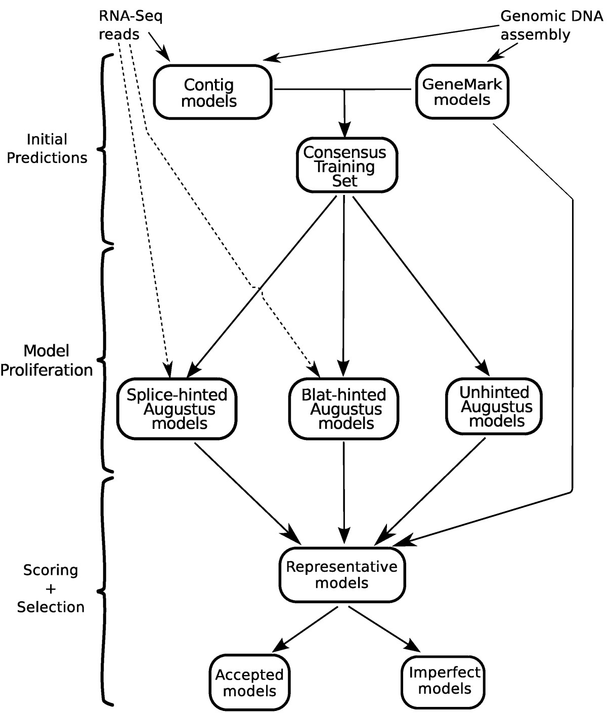 https://static-content.springer.com/image/art%3A10.1186%2F1471-2105-15-229/MediaObjects/12859_2013_Article_6479_Fig1_HTML.jpg