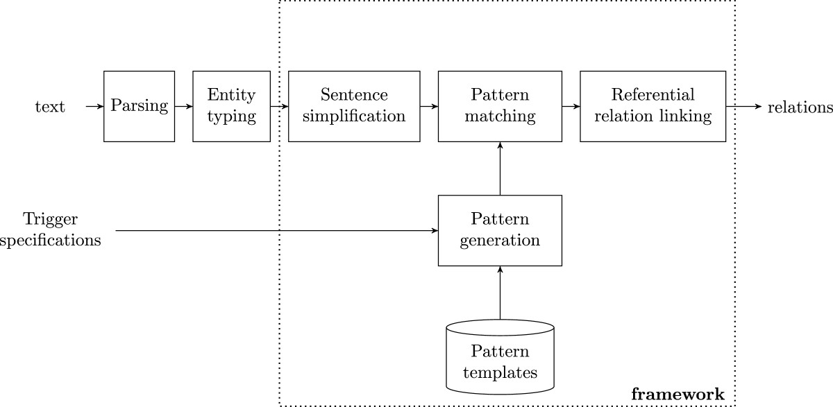 https://static-content.springer.com/image/art%3A10.1186%2F1471-2105-15-285/MediaObjects/12859_2013_Article_6688_Fig1_HTML.jpg