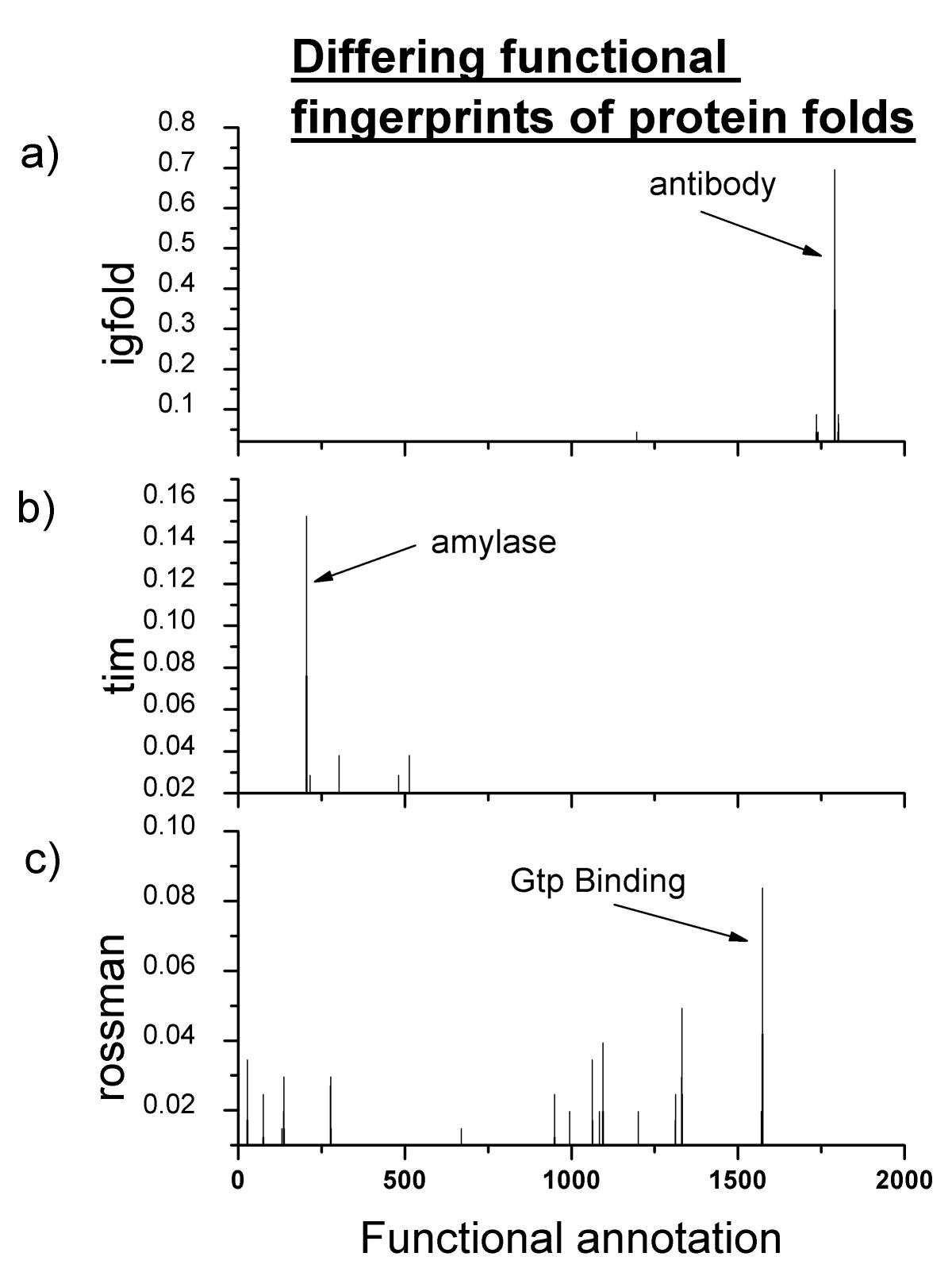 https://static-content.springer.com/image/art%3A10.1186%2F1471-2105-4-34/MediaObjects/12859_2003_Article_84_Fig3_HTML.jpg