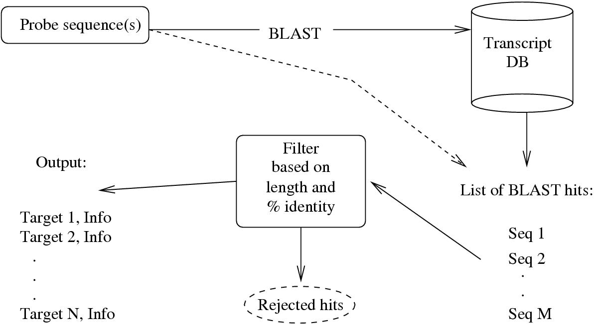 https://static-content.springer.com/image/art%3A10.1186%2F1471-2105-5-117/MediaObjects/12859_2004_Article_233_Fig1_HTML.jpg