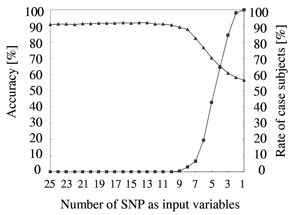 https://static-content.springer.com/image/art%3A10.1186%2F1471-2105-5-120/MediaObjects/12859_2004_Article_236_Fig3_HTML.jpg
