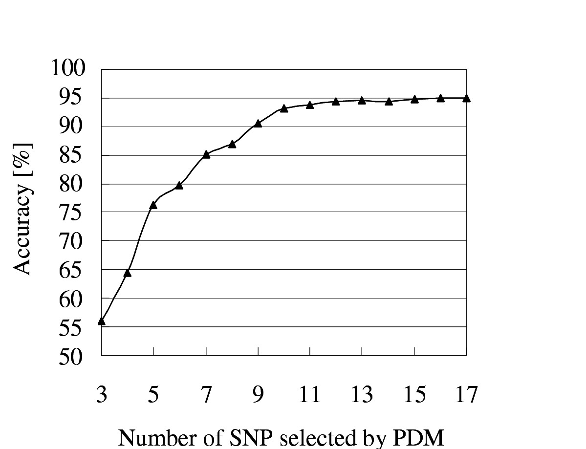 https://static-content.springer.com/image/art%3A10.1186%2F1471-2105-5-120/MediaObjects/12859_2004_Article_236_Fig4_HTML.jpg