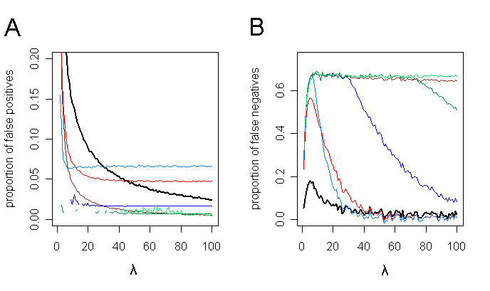 https://static-content.springer.com/image/art%3A10.1186%2F1471-2105-6-177/MediaObjects/12859_2004_Article_502_Fig3_HTML.jpg