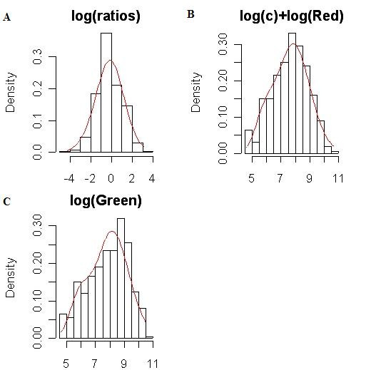 https://static-content.springer.com/image/art%3A10.1186%2F1471-2105-6-28/MediaObjects/12859_2004_Article_353_Fig3_HTML.jpg